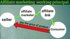 Affiliate marketing कैसे शुरू करें?